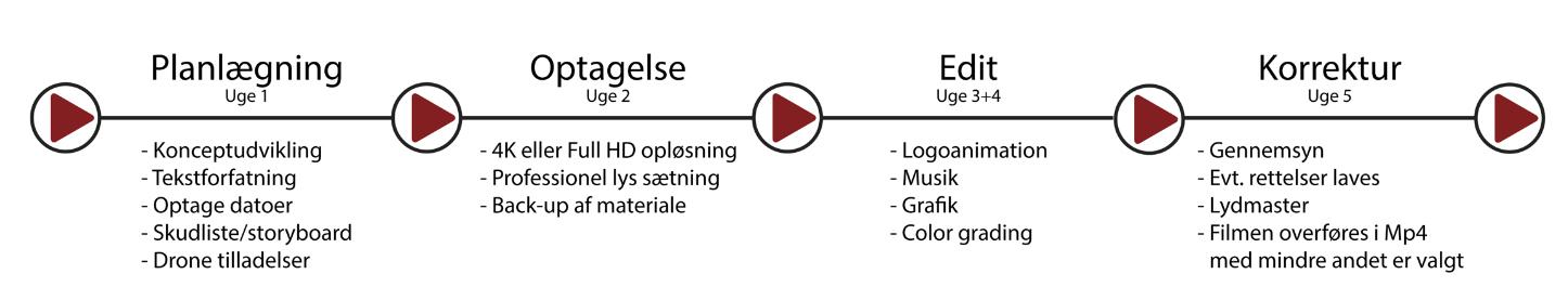 video_produktion_process